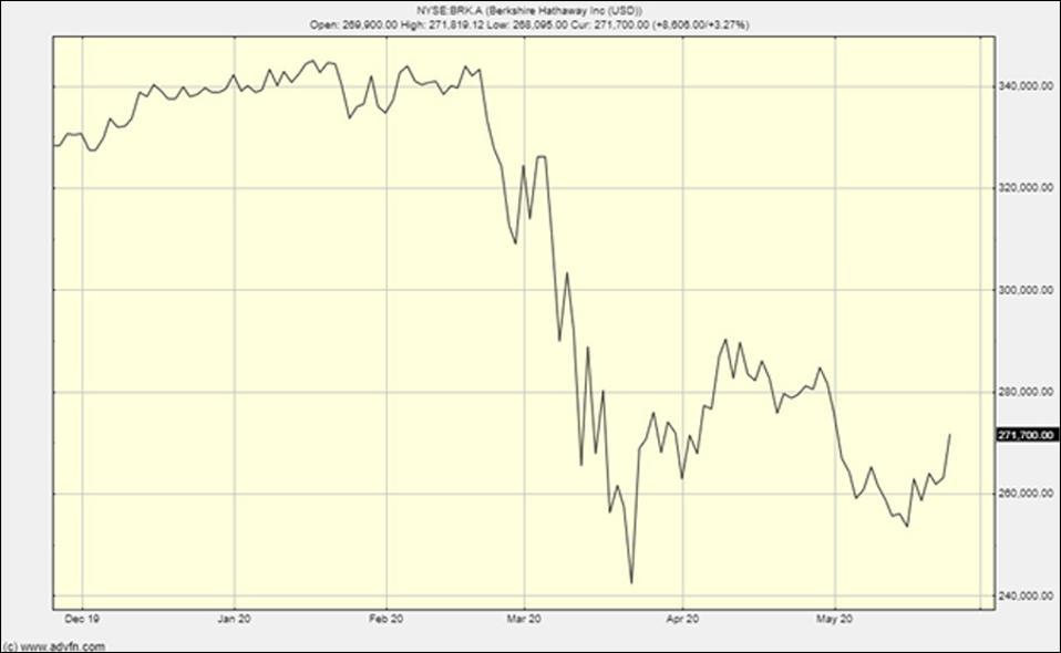 Berkshire Hathaway's chart