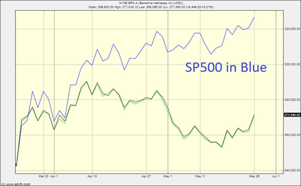 Berkshire Hathaway compared to the SP500