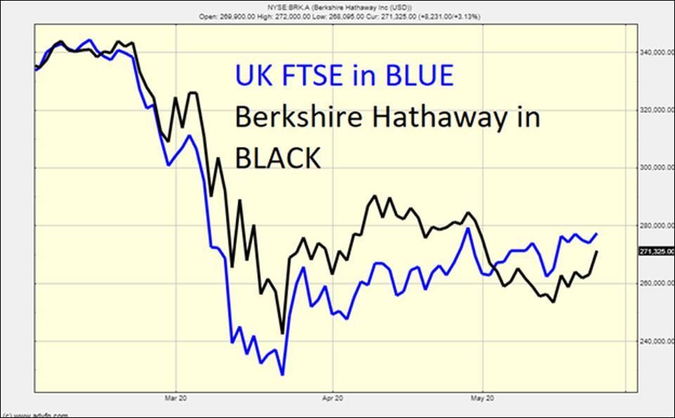 Berkshire Hathaway compared to the UK FTSE