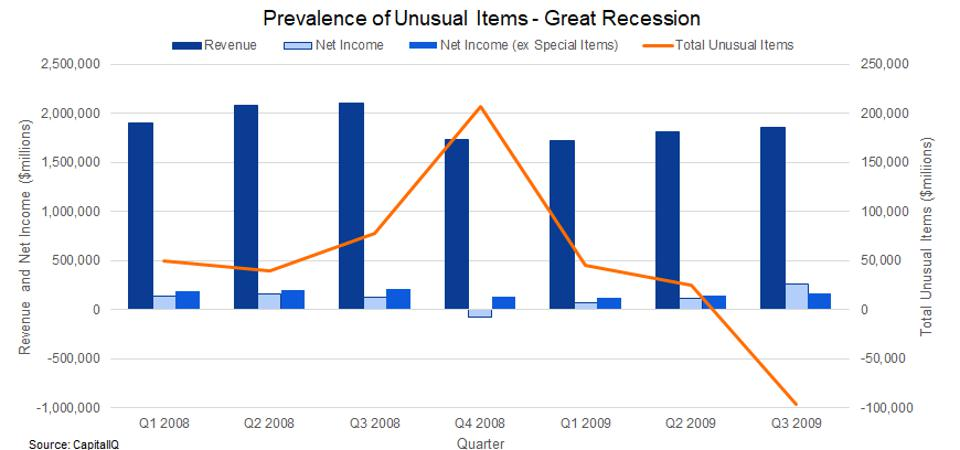 Use of unusual items peaks in Q4 2008 to coincide with a massive drop in reported earnings