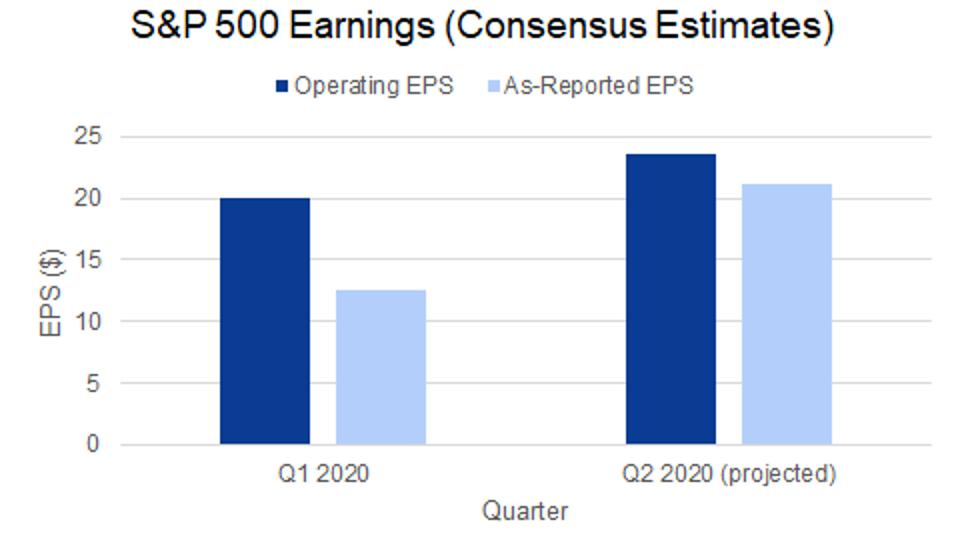 Wall street analysts project an increase in operating and reported earnings next quarter