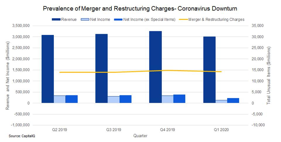 Merger & restructuring charges have been flat the past four quarters