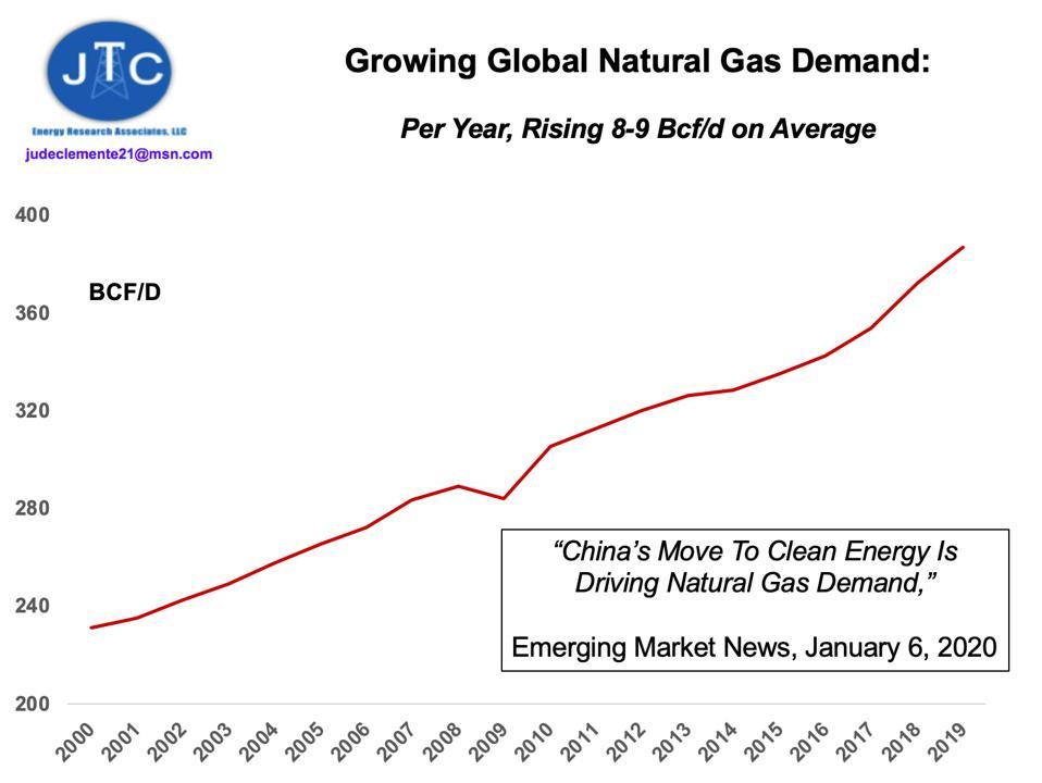 Global natural gas demand