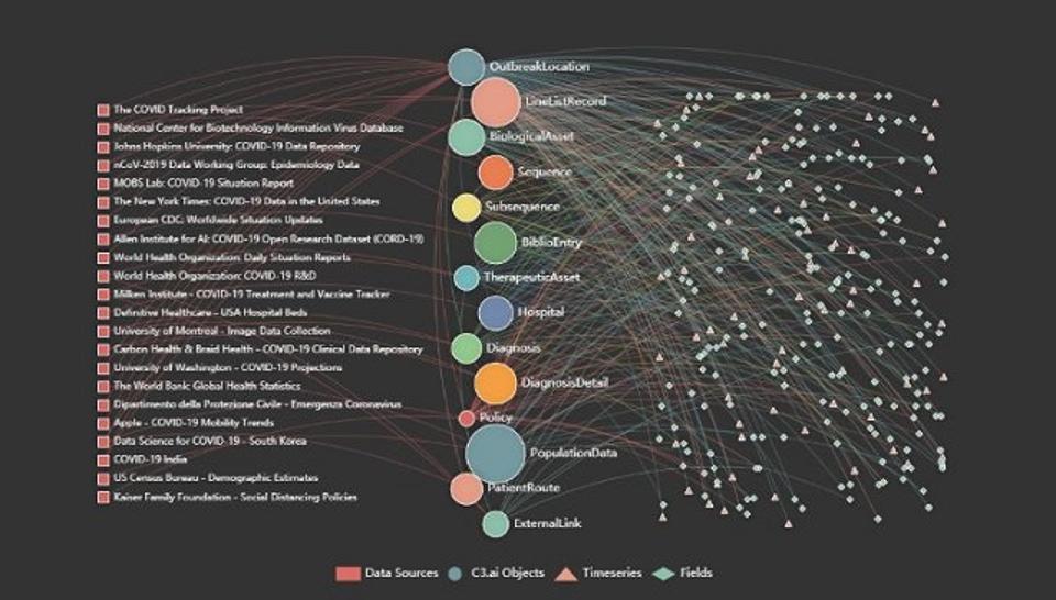 The C3.ai COVID-19 Data Lake knowledge graph.