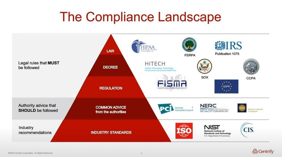 Debunking The Myth That Greater Compliance Makes IT More Secure