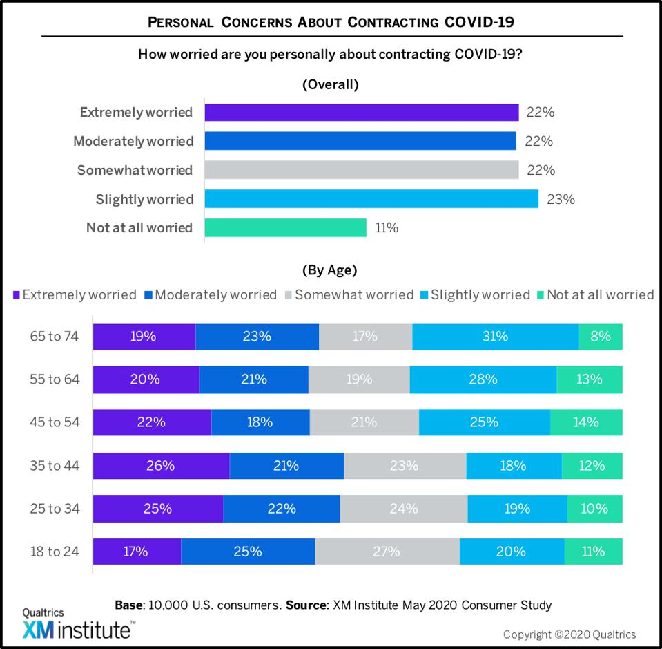Graph of personal concerns about contracting COVID-19
