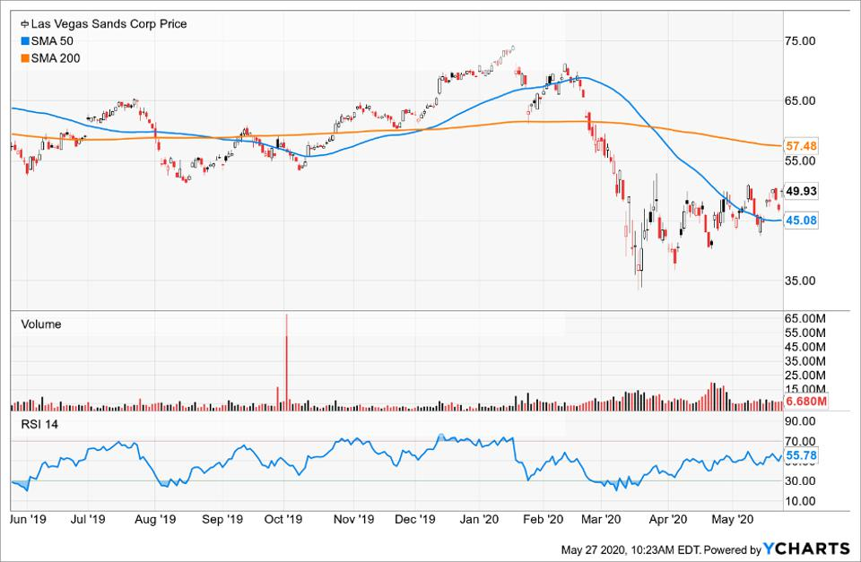 Price of Las Vegas Sands Corp compared to its Simple Moving Average