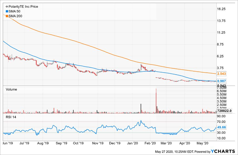 Price of PolarityTE Inc compared to its Simple Moving Average