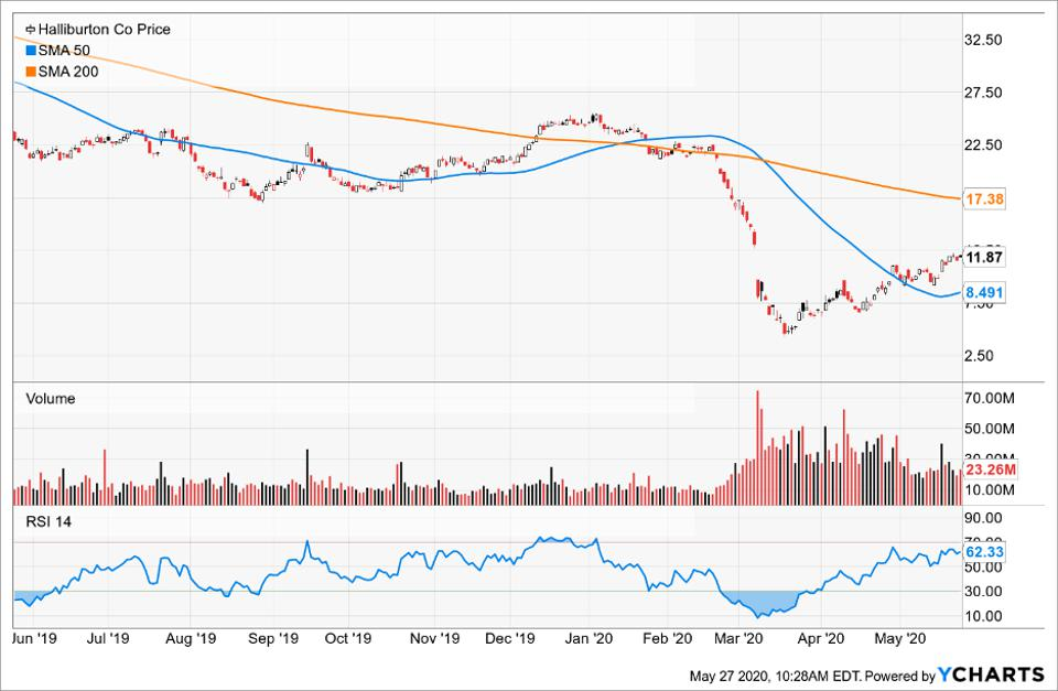 Price of Halliburton compared to its Simple Moving Average