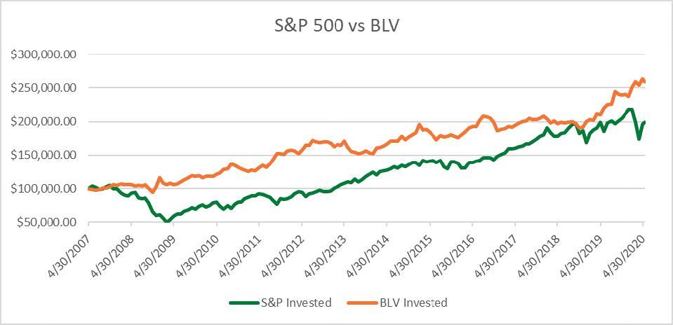 S&P 550 vs BLV Chart
