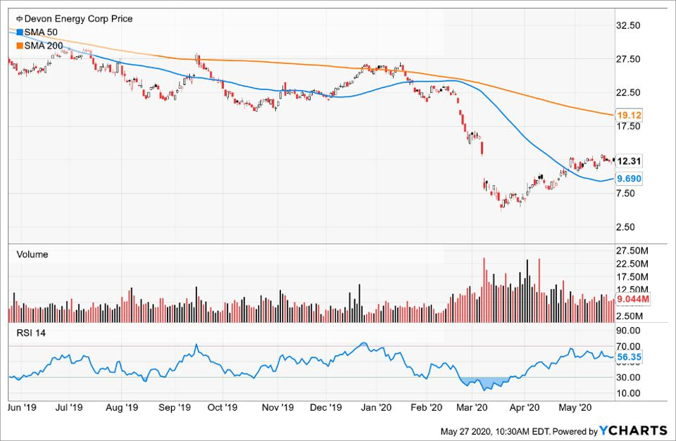 Price of Devon Energy compared to its Simple Moving Average