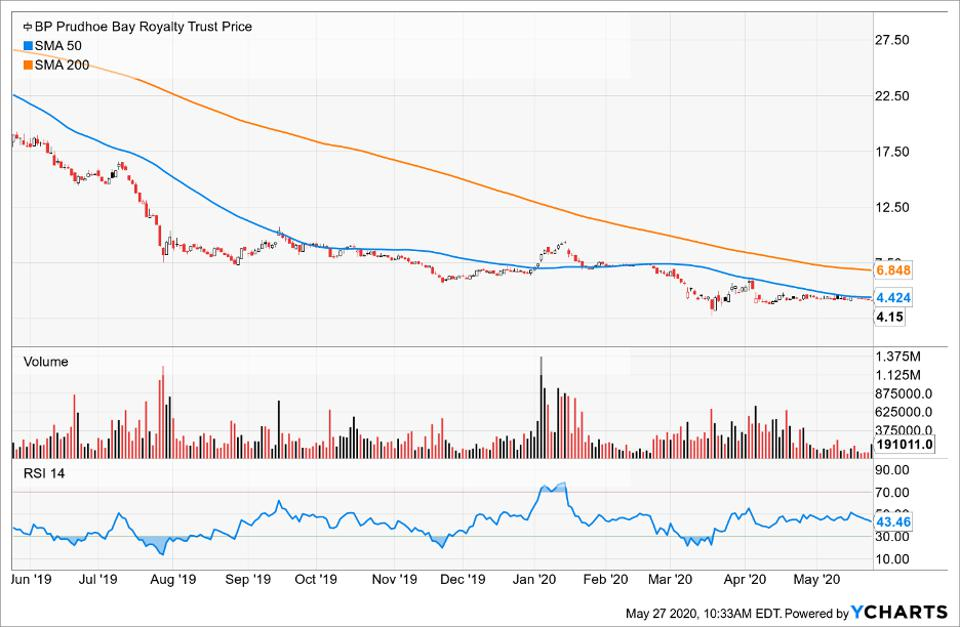 Price of BP Prudhoe Bay Royalty Trust compared to its Simple Moving Average
