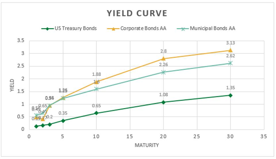 Yield Curve for Bonds