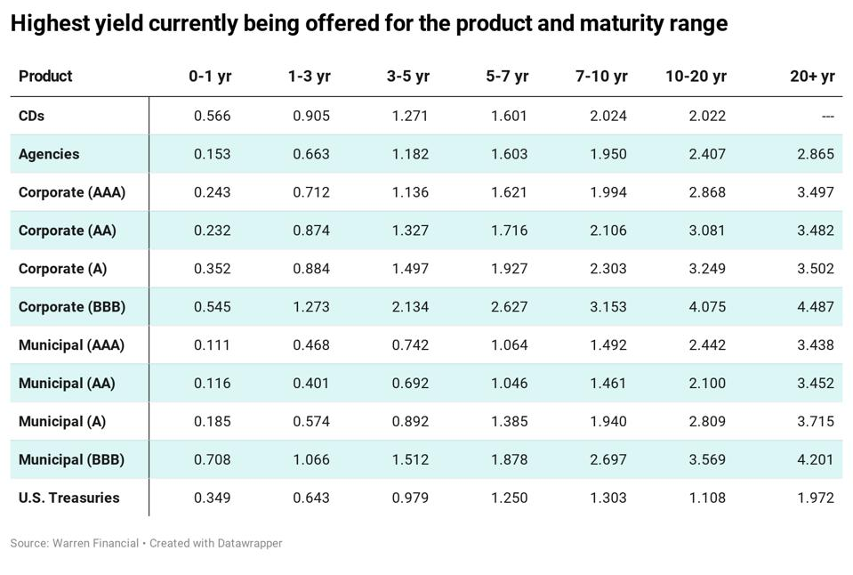 Highest yield for product