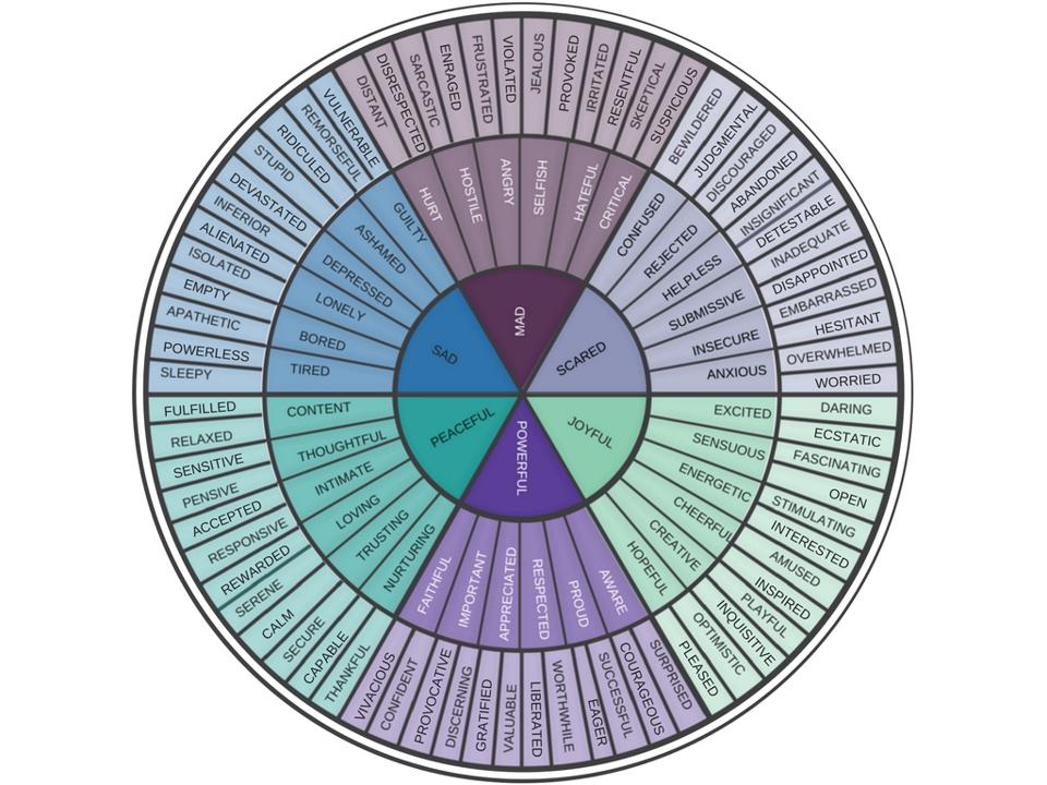 Figure-3.2-The-Emotion-Wheel
