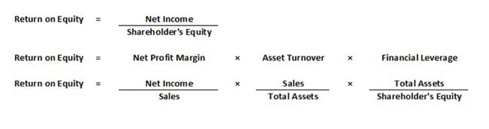 return on equity equation