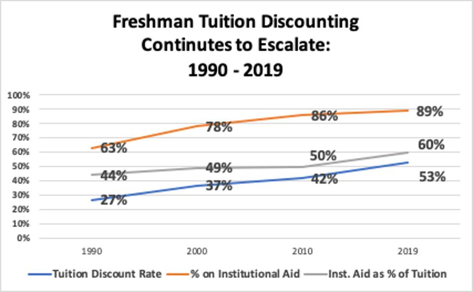 Freshman Tuition Discounting Continues to Escalate: 1990-2019