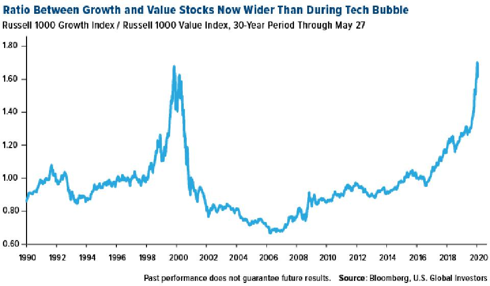 Ratio between growth and value stocks