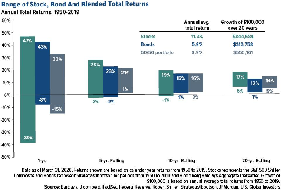 Range of stock, bond and blended total returns over various time periods