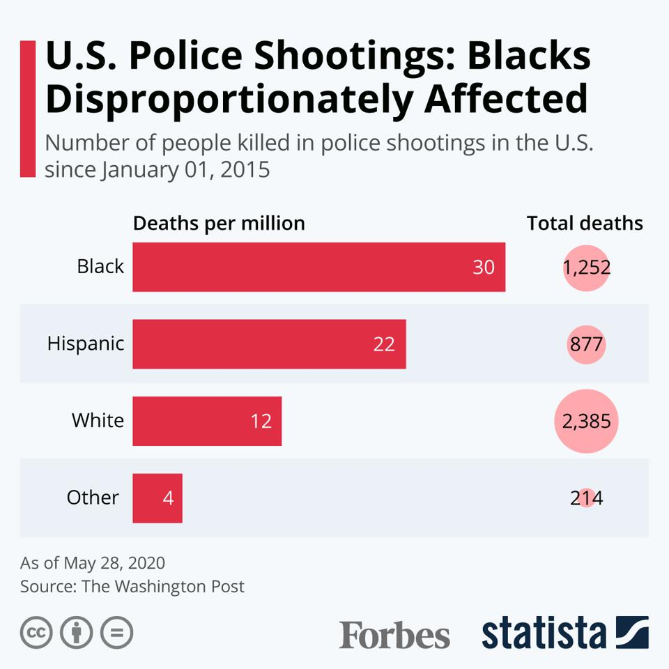 U.S. Police Shootings: Blacks Disproportinately Affected