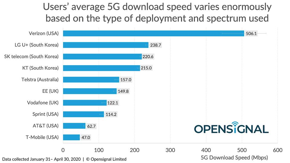 chart. The fastest 5G networks