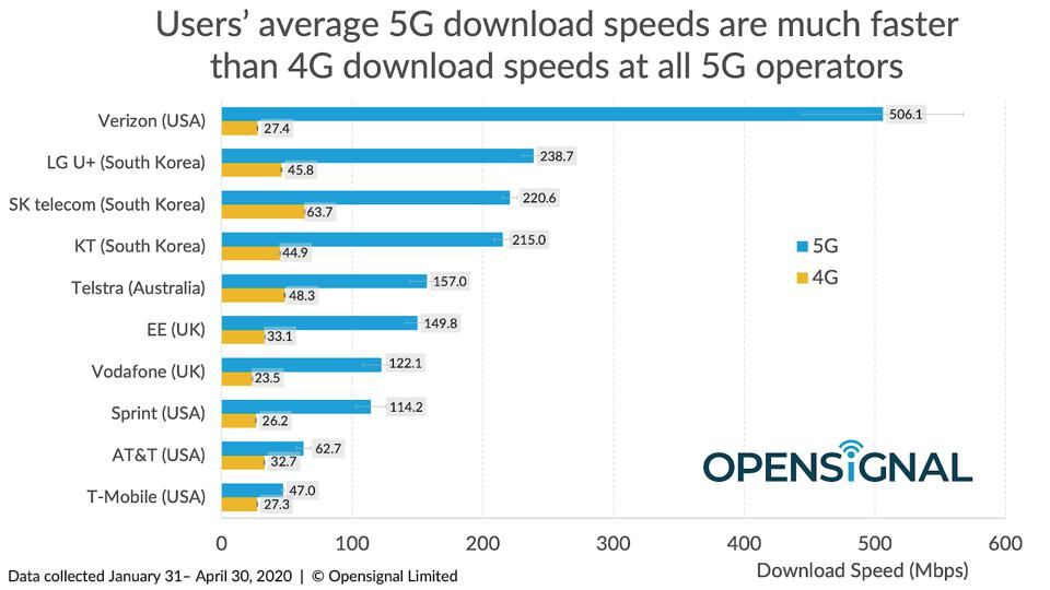 5G speeds compared to 4G chart