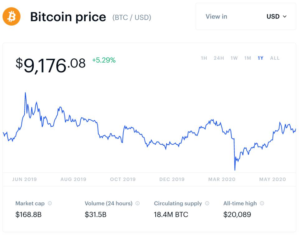 bitcoin, bitcoin price, Samsung, blockchain, Gemini, chart