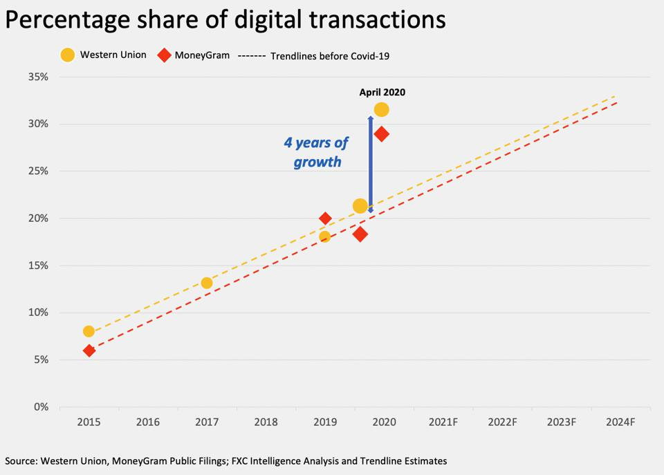 Western Union and MoneyGram share of digital money transfer transactions