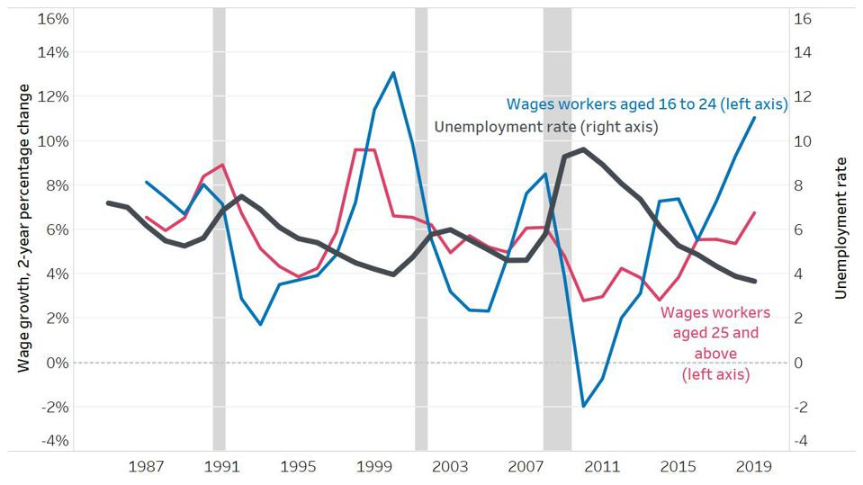 Wage growth for the youngest workers plummets when a recession hits