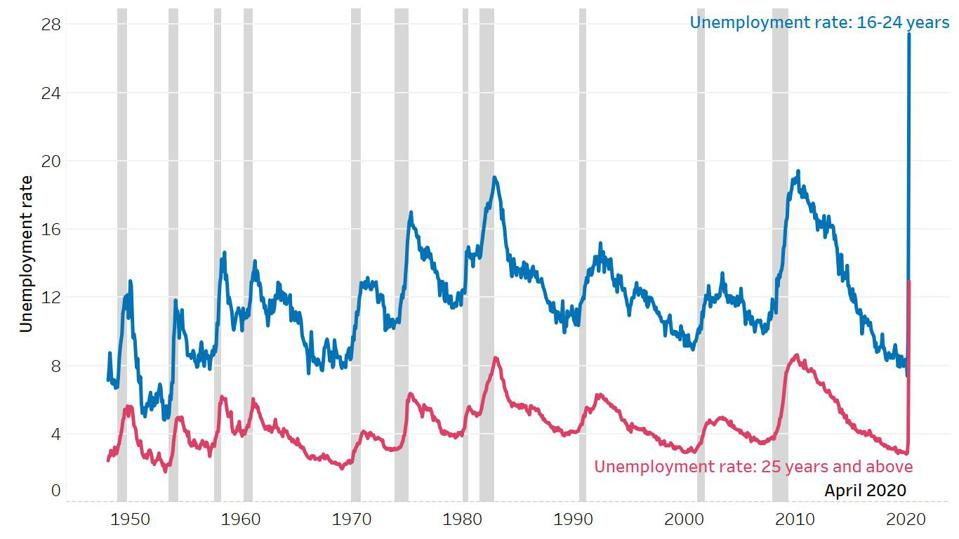 The unemployment rate soared for the youngest group in the labor force