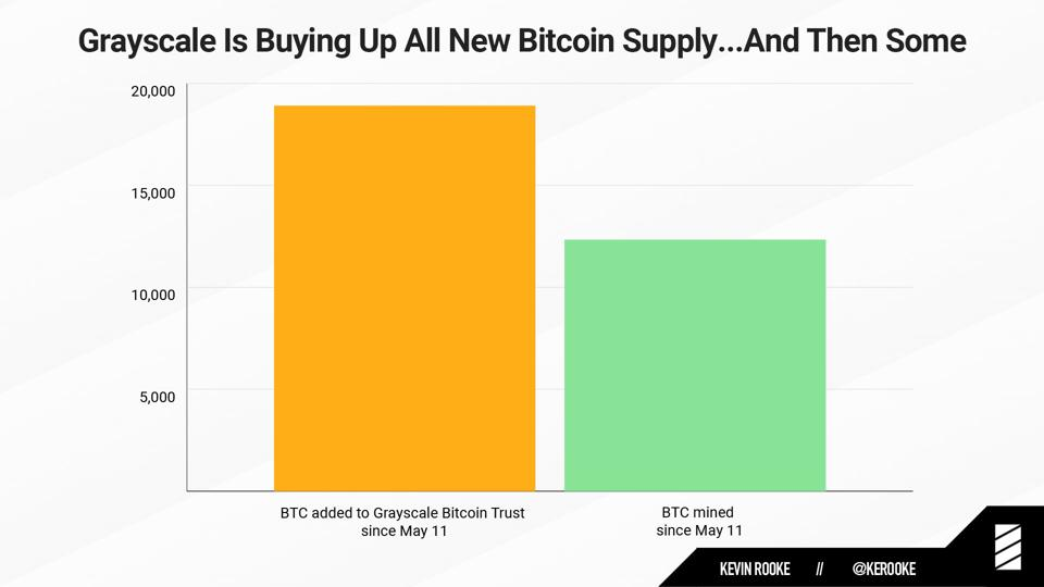 Grayscale Trust Analytics Show A Bullish Sentiment On Bitcoin