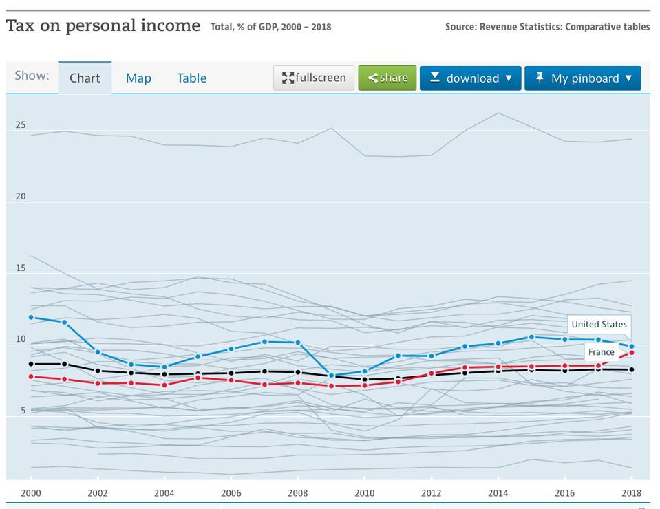 income/gdp