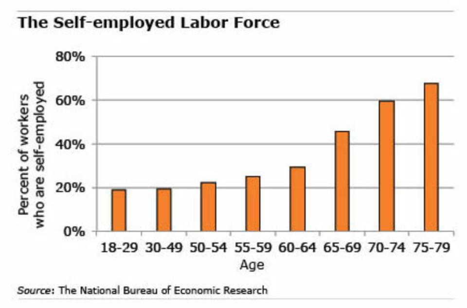 Graph of the self-employed labor force