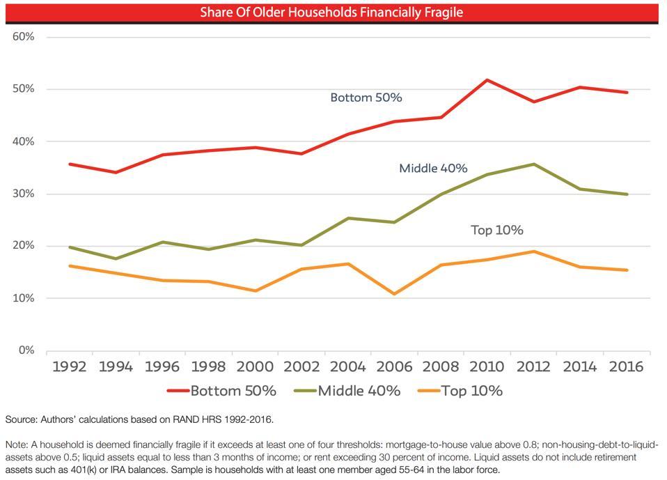 creciente fragilidad financiera para hogares mayores