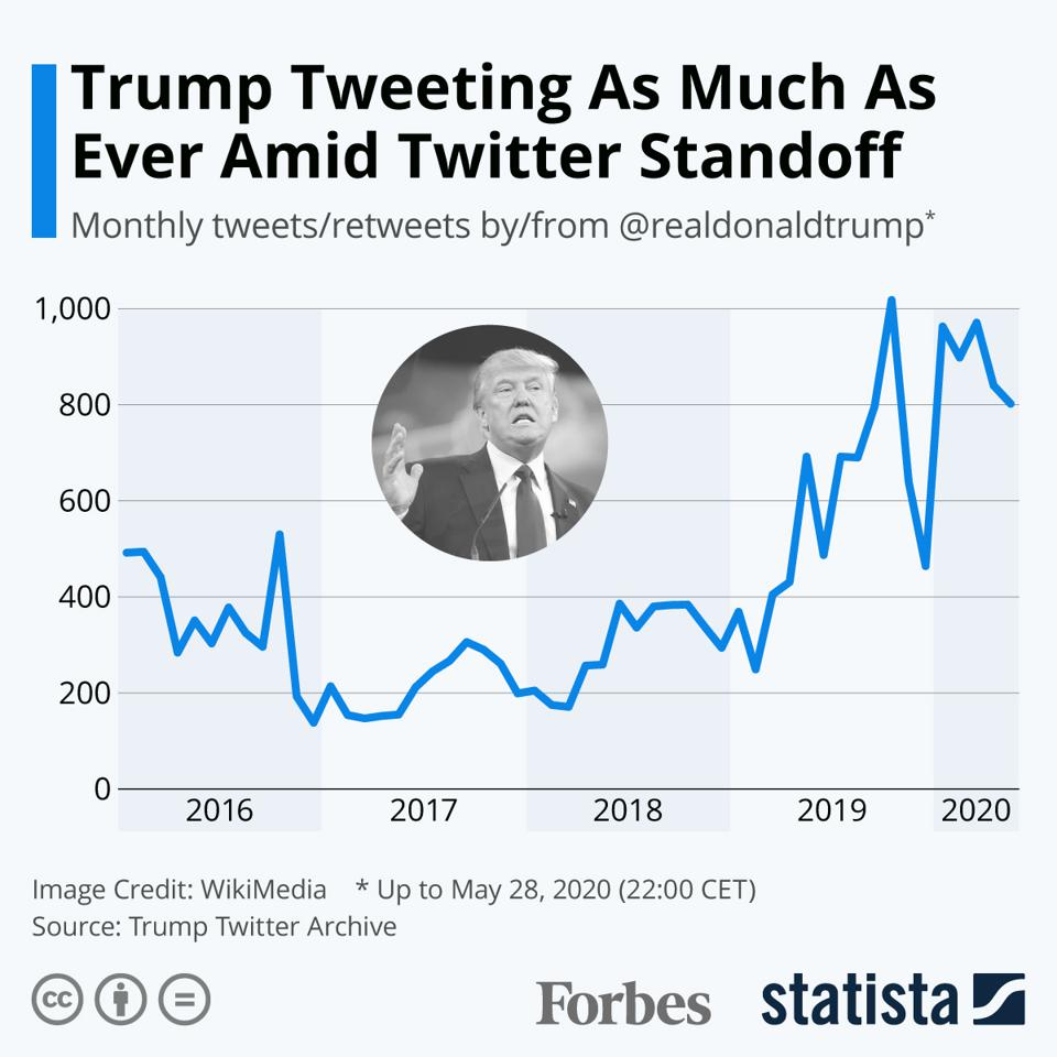 Trump Tweeting As Much As Ever Amid Twitter Standoff