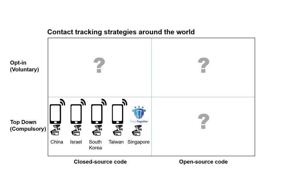 Contact Tracking Framework