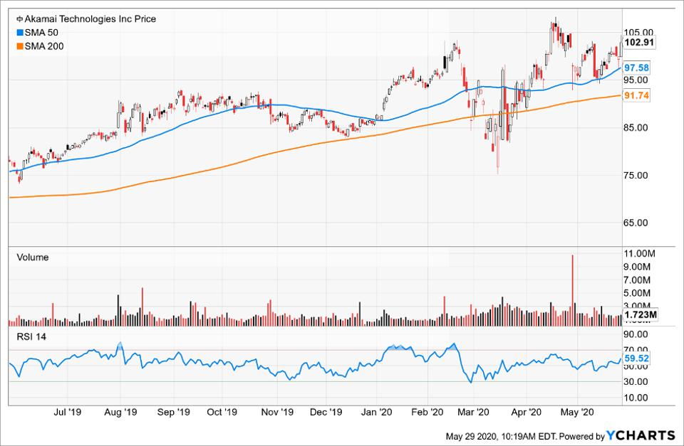 Price of Akamai Technologies compared to its moving averages