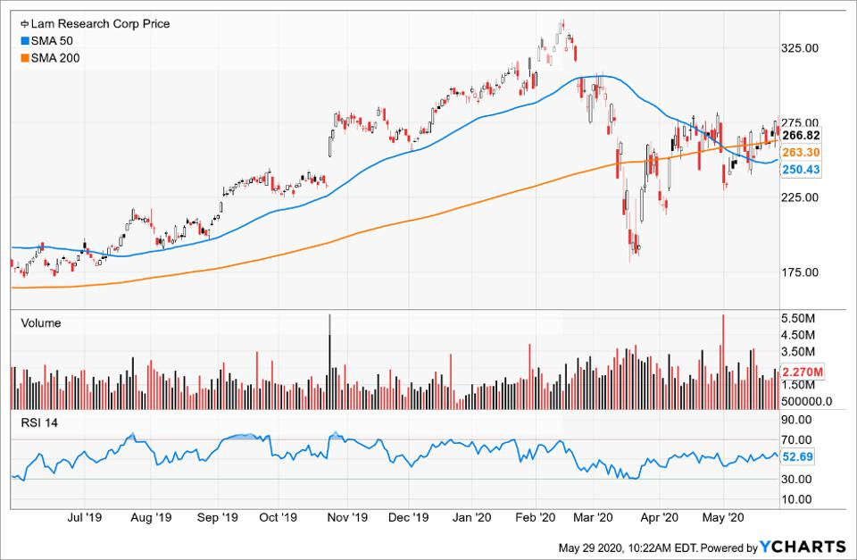 Price of Lam Research compared to its moving averages