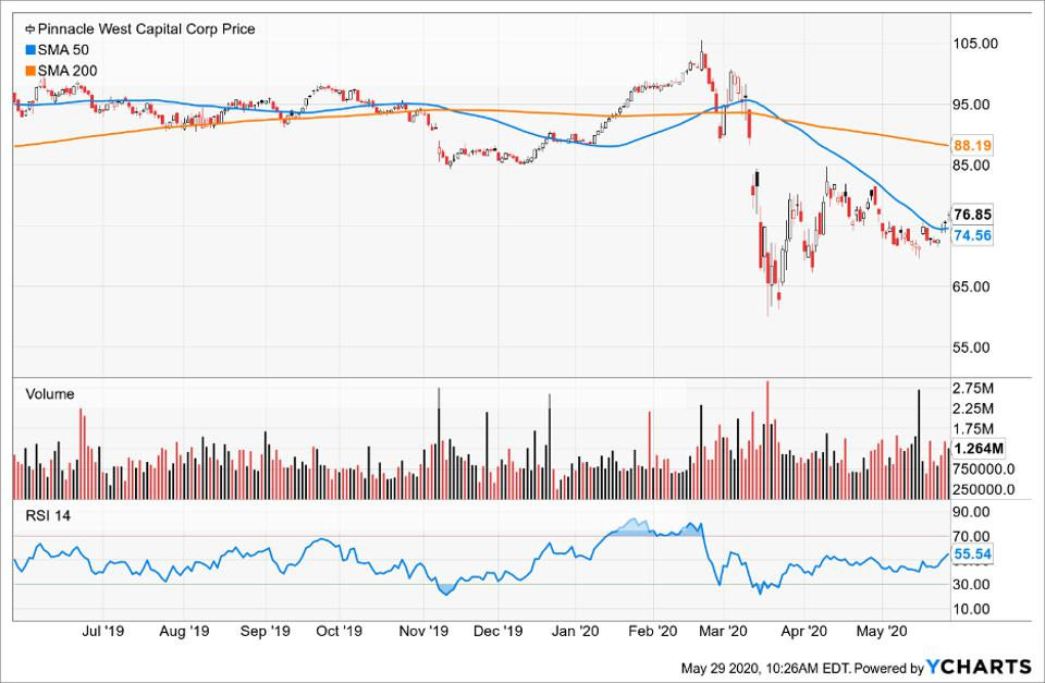 Price of Pinnacle West Capital compared to its moving averages