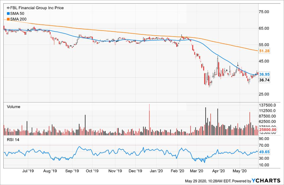 Price of FBL Financial Group compared to its moving averages