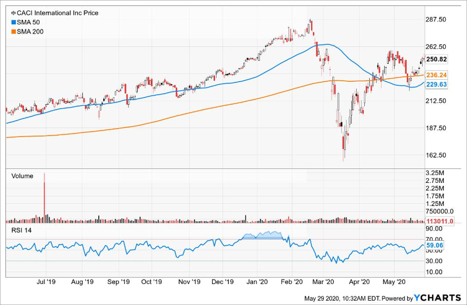 Price of CACI International compared to its moving averages