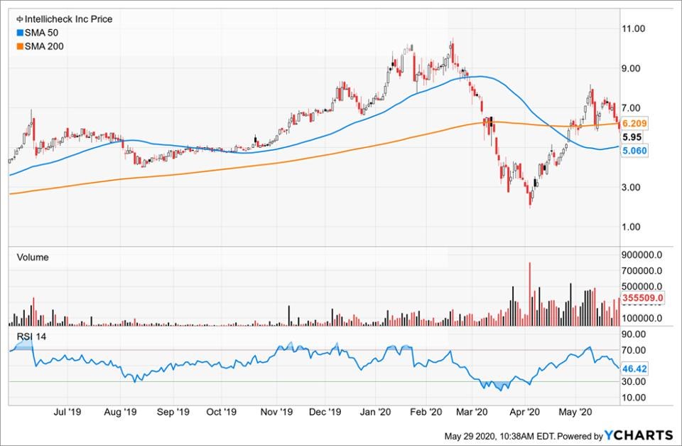 Price of Intellicheck compared to its moving averages