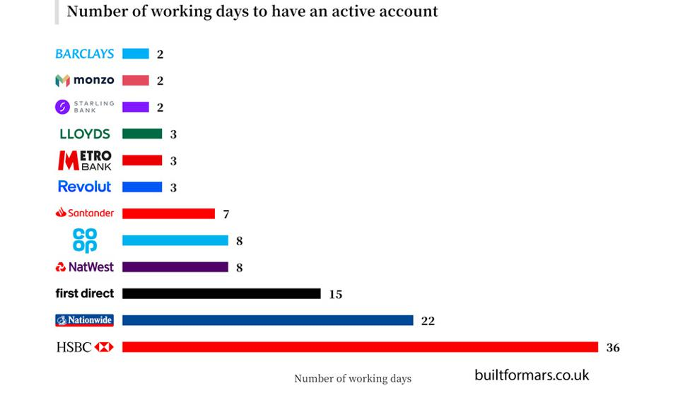 Number of working days to have an active account at ten banks.