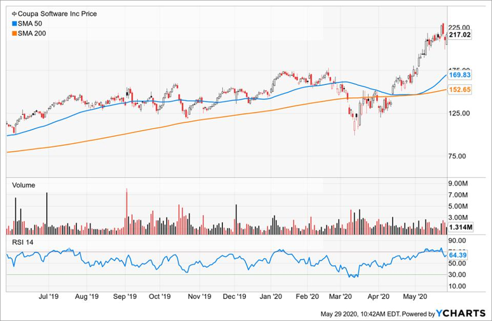 Price of Coupa Software compared to its moving averages