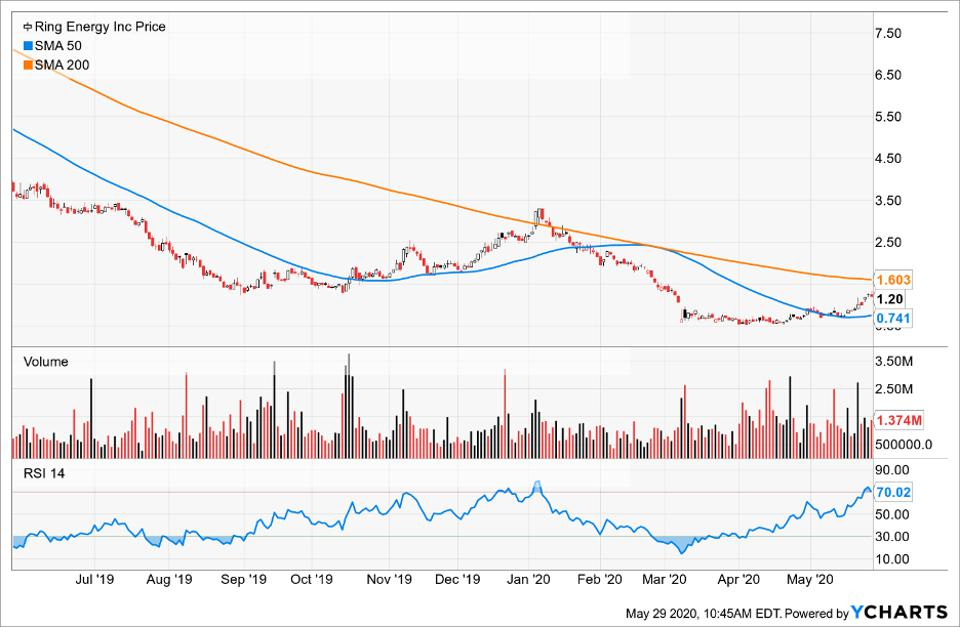 Price of Ring Energy compared to its moving averages