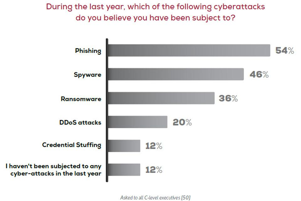 Cybersecurity's Greatest Insider Threat is in the C-suite