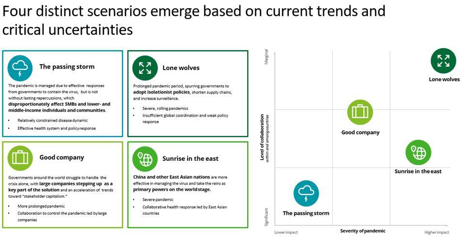 four distinct scenarios graphic