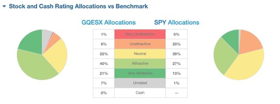 GQESX vs. SPY Asset Allocation