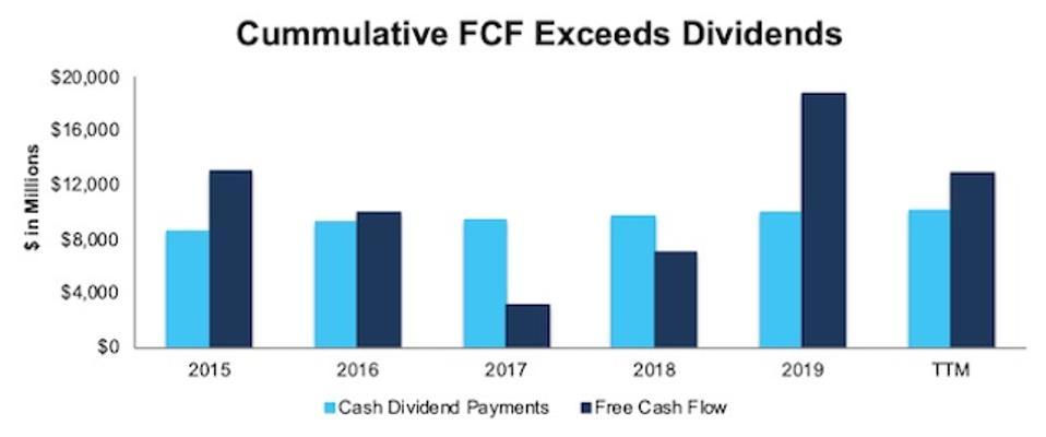VZ FCF vs. Dividends