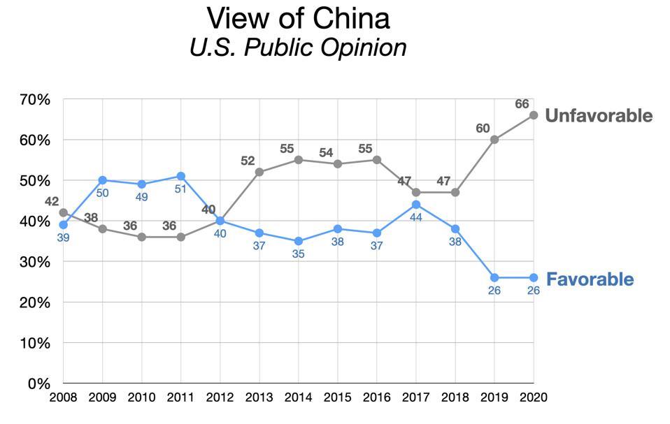 Public Opinion on China